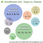 OBU RAP topics and their Applied Accounting themes